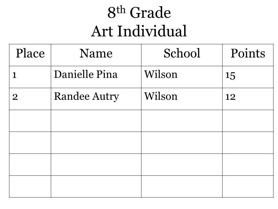 8 th Grade Art Individual PlaceNameSchoolPoints 1Danielle PinaWilson15 2Randee AutryWilson12