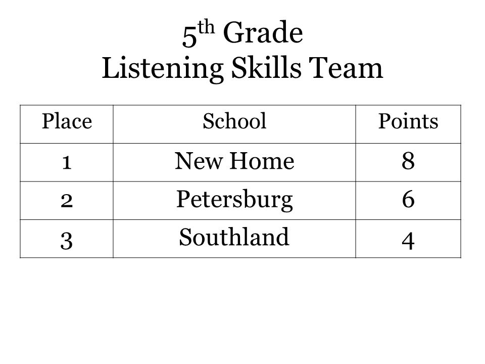 5 th Grade Listening Skills Team PlaceSchoolPoints 1New Home8 2Petersburg6 3Southland4