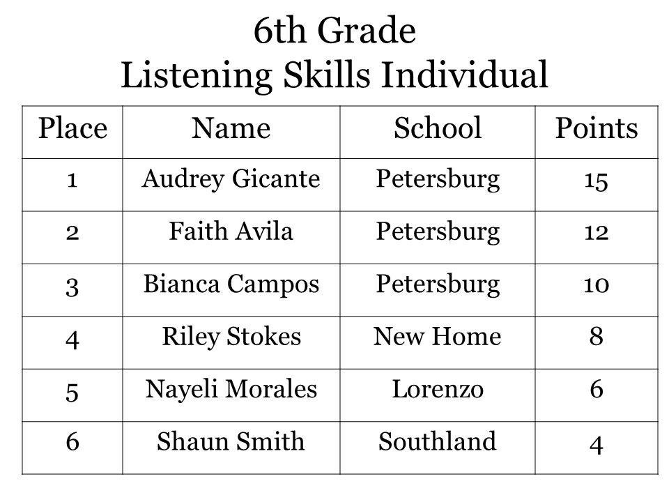 6th Grade Listening Skills Individual PlaceNameSchoolPoints 1Audrey GicantePetersburg15 2Faith AvilaPetersburg12 3Bianca CamposPetersburg10 4Riley StokesNew Home8 5Nayeli MoralesLorenzo6 6Shaun SmithSouthland4