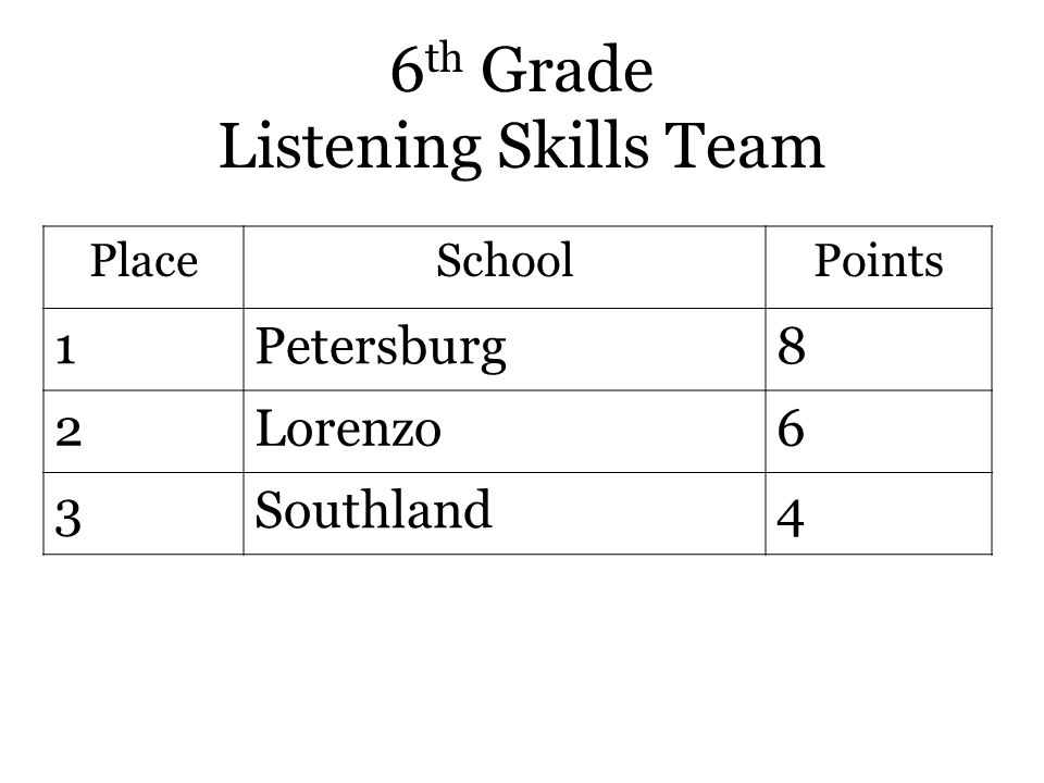 6 th Grade Listening Skills Team PlaceSchoolPoints 1Petersburg8 2Lorenzo6 3Southland4