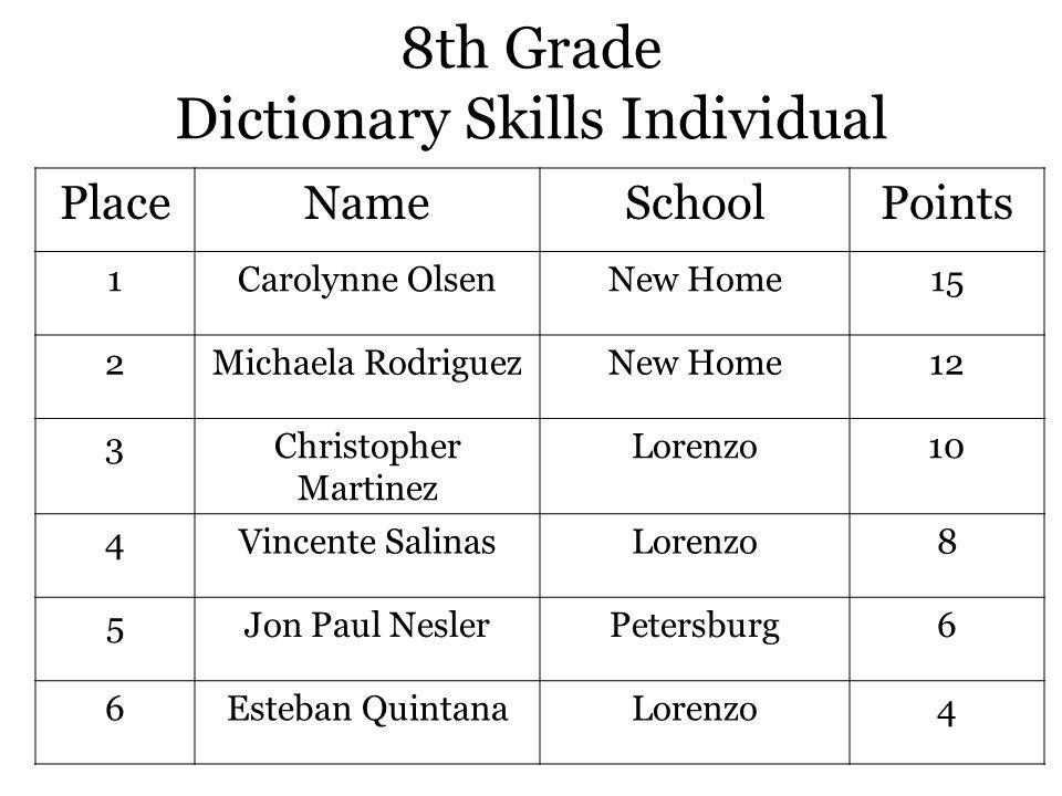 8th Grade Dictionary Skills Individual PlaceNameSchoolPoints 1Carolynne OlsenNew Home15 2Michaela RodriguezNew Home12 3Christopher Martinez Lorenzo10 4Vincente SalinasLorenzo8 5Jon Paul NeslerPetersburg6 6Esteban QuintanaLorenzo4