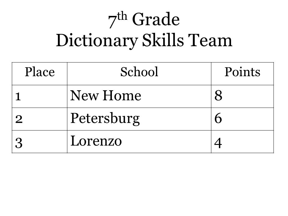 7 th Grade Dictionary Skills Team PlaceSchoolPoints 1New Home8 2Petersburg6 3Lorenzo4