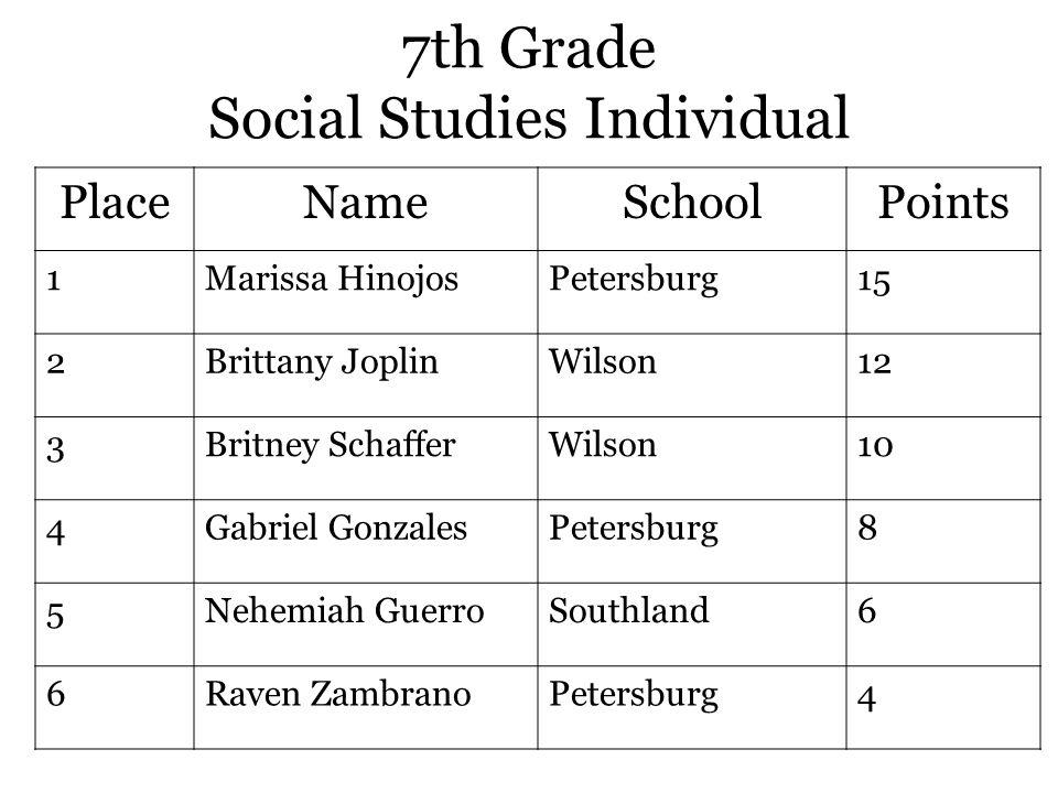 7th Grade Social Studies Individual PlaceNameSchoolPoints 1Marissa HinojosPetersburg15 2Brittany JoplinWilson12 3Britney SchafferWilson10 4Gabriel GonzalesPetersburg8 5Nehemiah GuerroSouthland6 6Raven ZambranoPetersburg4