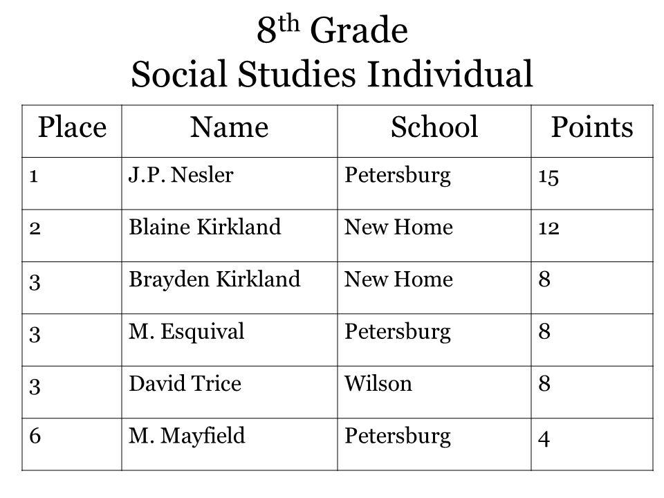 8 th Grade Social Studies Individual PlaceNameSchoolPoints 1J.P.