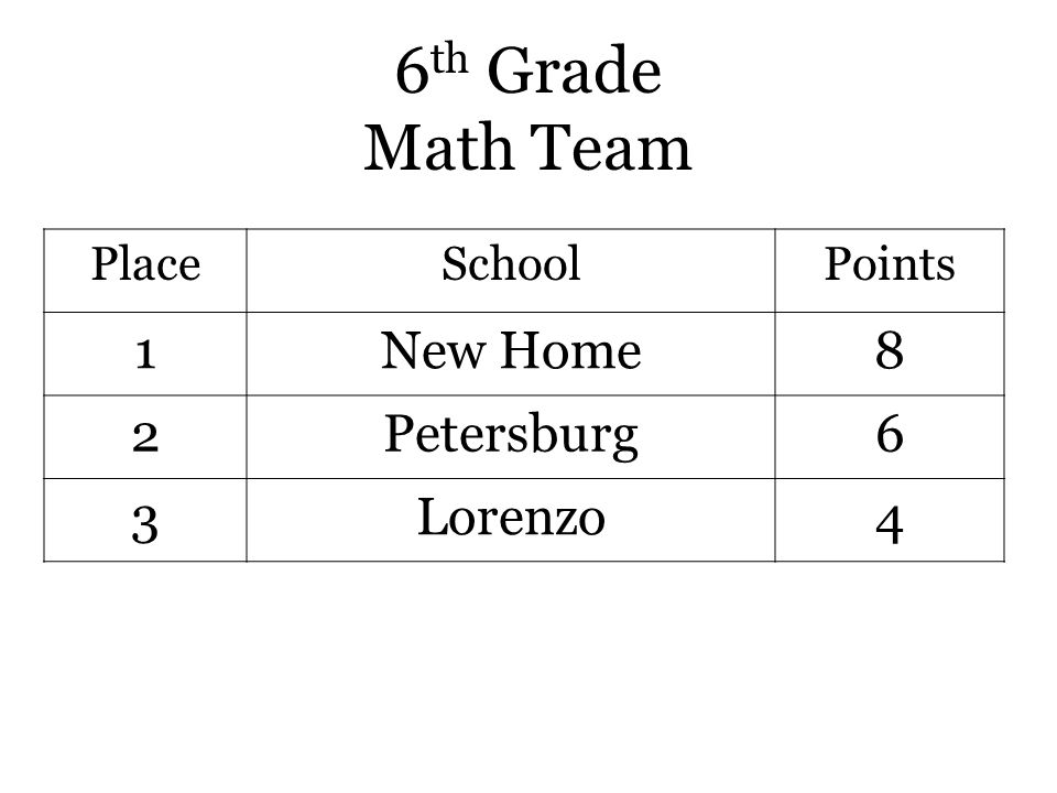 6 th Grade Math Team PlaceSchoolPoints 1New Home8 2Petersburg6 3Lorenzo4