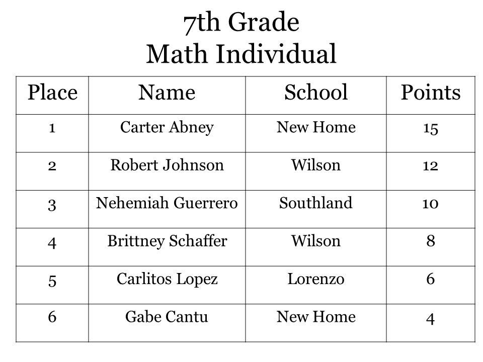 7th Grade Math Individual PlaceNameSchoolPoints 1Carter AbneyNew Home15 2Robert JohnsonWilson12 3Nehemiah GuerreroSouthland10 4Brittney SchafferWilson8 5Carlitos LopezLorenzo6 6Gabe CantuNew Home4