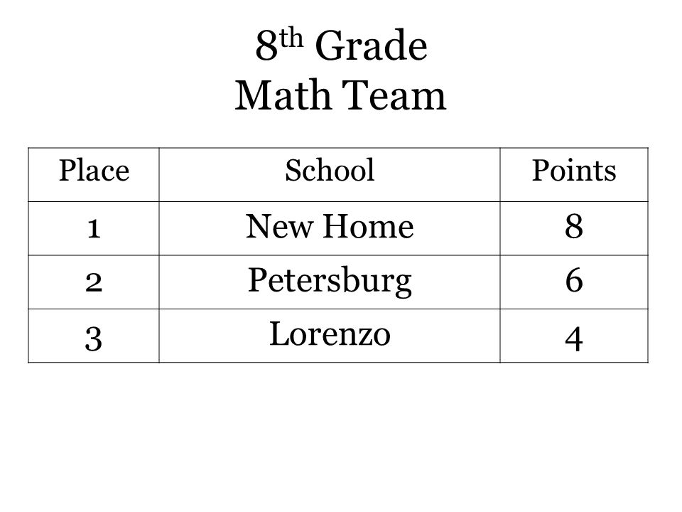 8 th Grade Math Team PlaceSchoolPoints 1New Home8 2Petersburg6 3Lorenzo4
