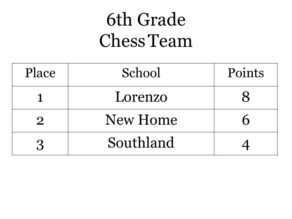 6th Grade Chess Team PlaceSchoolPoints 1Lorenzo8 2New Home6 3Southland4