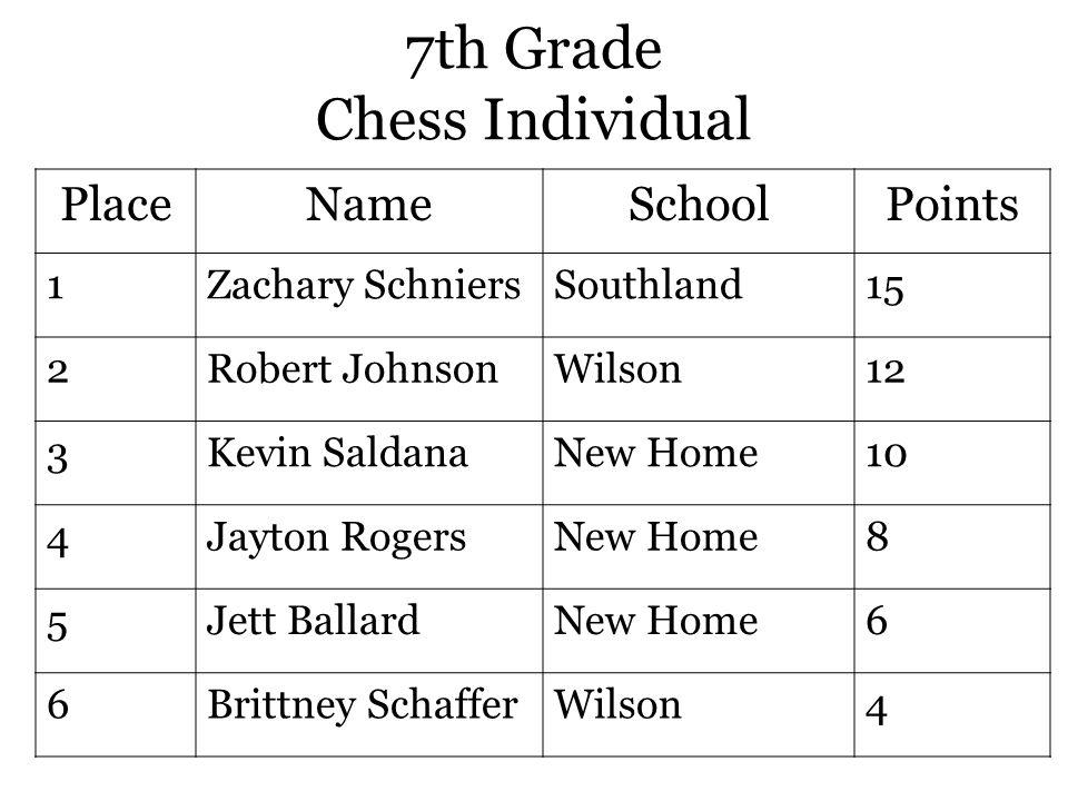 7th Grade Chess Individual PlaceNameSchoolPoints 1Zachary SchniersSouthland15 2Robert JohnsonWilson12 3Kevin SaldanaNew Home10 4Jayton RogersNew Home8 5Jett BallardNew Home6 6Brittney SchafferWilson4