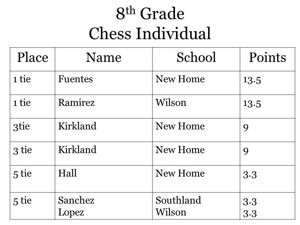 8 th Grade Chess Individual PlaceNameSchoolPoints 1 tieFuentesNew Home13.5 1 tieRamirezWilson13.5 3tieKirklandNew Home9 3 tieKirklandNew Home9 5 tieHallNew Home3.3 5 tieSanchez Lopez Southland Wilson 3.3