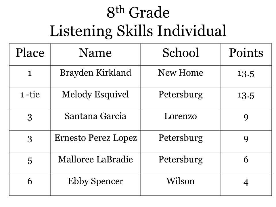 8 th Grade Listening Skills Individual PlaceNameSchoolPoints 1Brayden KirklandNew Home13.5 1 -tieMelody EsquivelPetersburg13.5 3Santana GarciaLorenzo9 3Ernesto Perez LopezPetersburg9 5Malloree LaBradiePetersburg6 6Ebby SpencerWilson4