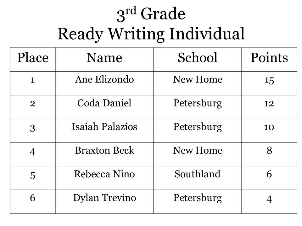 3 rd Grade Ready Writing Individual PlaceNameSchoolPoints 1Ane ElizondoNew Home15 2Coda DanielPetersburg12 3Isaiah PalaziosPetersburg10 4Braxton BeckNew Home8 5Rebecca NinoSouthland6 6Dylan TrevinoPetersburg4