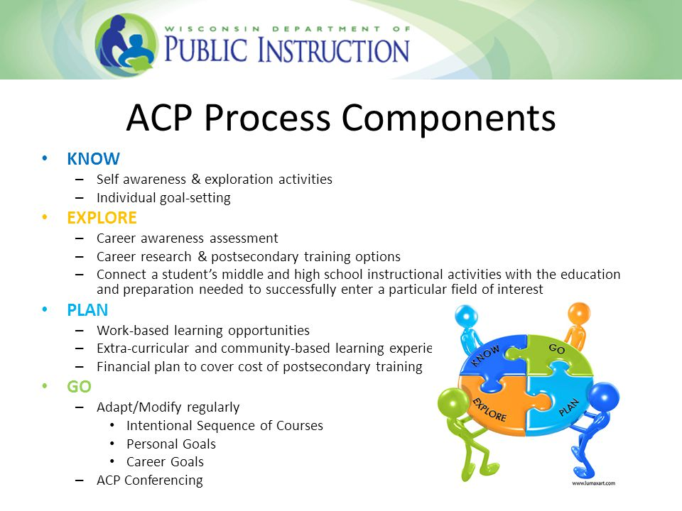ACP Process Components KNOW – Self awareness & exploration activities – Individual goal-setting EXPLORE – Career awareness assessment – Career research & postsecondary training options – Connect a student's middle and high school instructional activities with the education and preparation needed to successfully enter a particular field of interest PLAN – Work-based learning opportunities – Extra-curricular and community-based learning experiences – Financial plan to cover cost of postsecondary training GO – Adapt/Modify regularly Intentional Sequence of Courses Personal Goals Career Goals – ACP Conferencing