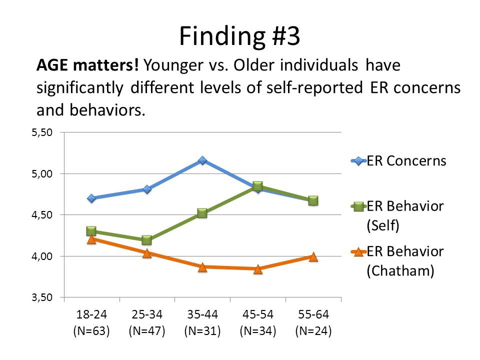 Finding #3 AGE matters. Younger vs.