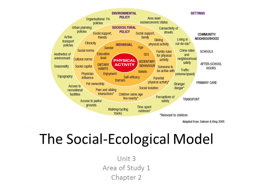 The Social-Ecological Model Unit 3 Area of Study 1 Chapter 2