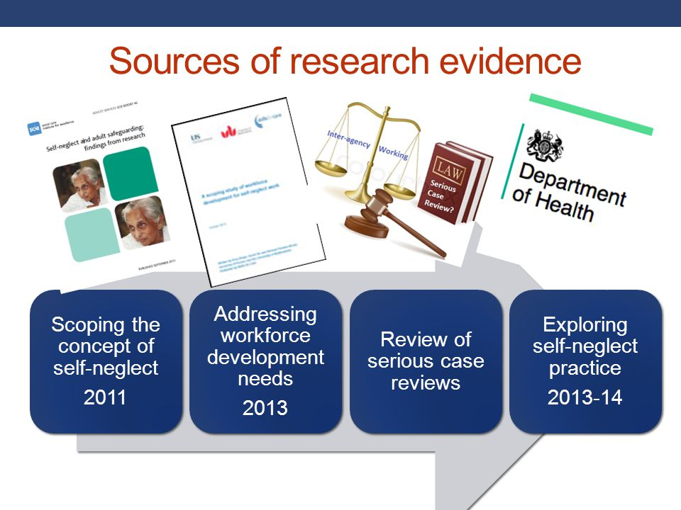 Sources of research evidence Scoping the concept of self-neglect 2011 Addressing workforce development needs 2013 Review of serious case reviews Explo