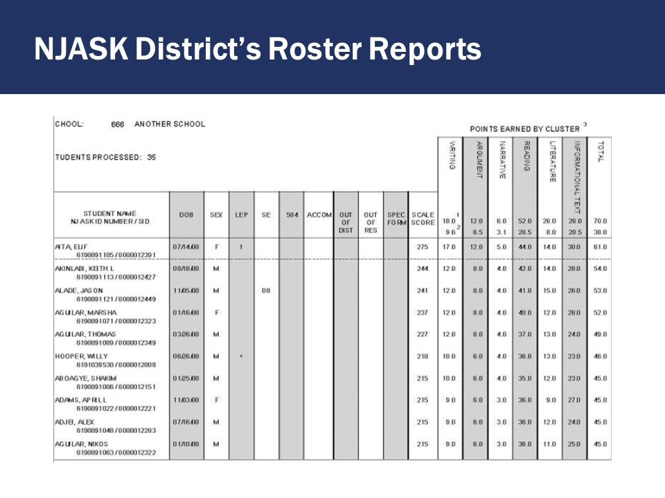 From these Conversations … NJASK How did our district/schools do compared to others in NJ.