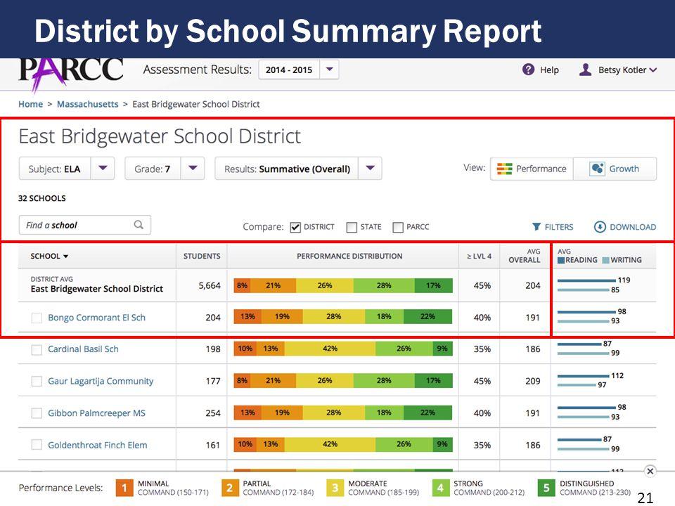 School by Grade Summary Report 22