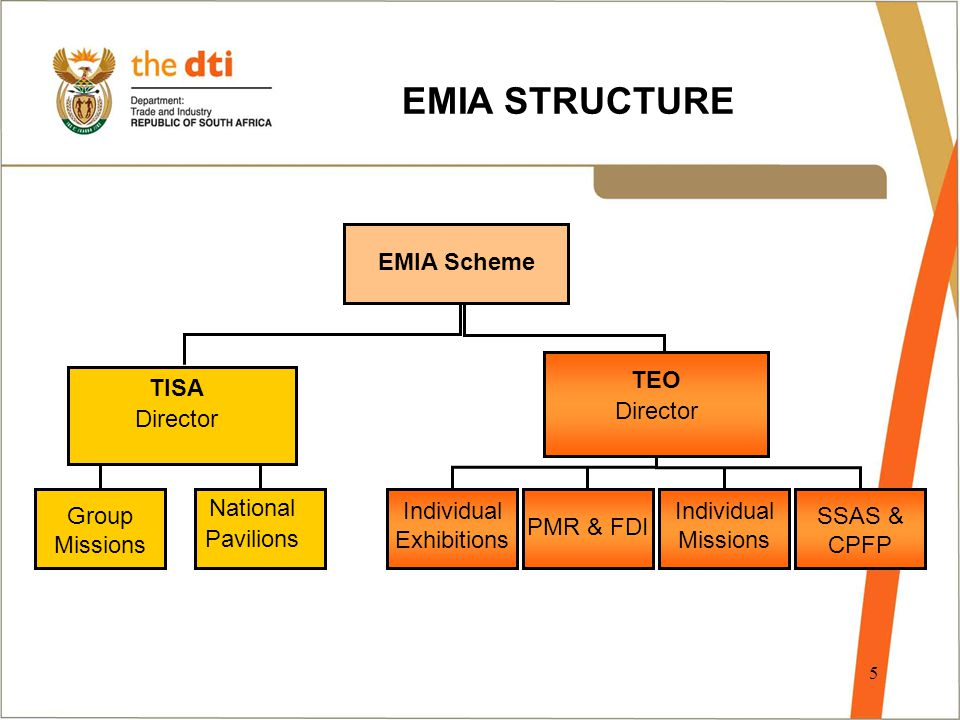 5 EMIA Scheme Group Missions National Pavilions TEO Director TISA Director SSAS & CPFP Individual Missions PMR & FDI Individual Exhibitions EMIA STRUCTURE