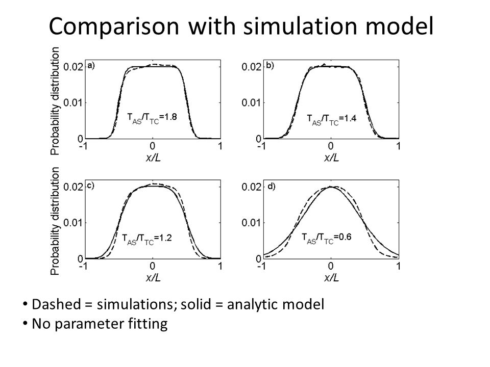 Comparison with simulation model Dashed = simulations; solid = analytic model No parameter fitting