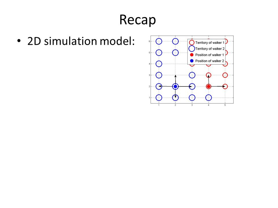 Recap 2D simulation model:
