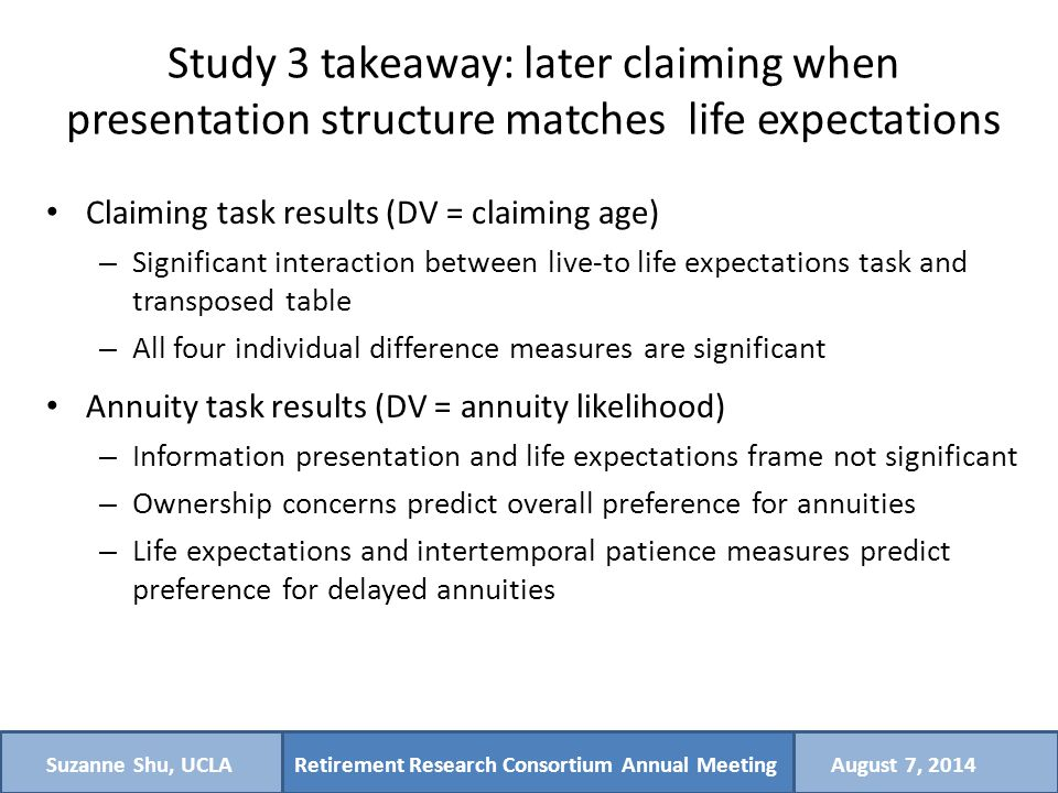 Retirement Research Consortium Annual MeetingSuzanne Shu, UCLAAugust 7, 2014 Study 3 takeaway: later claiming when presentation structure matches life expectations Claiming task results (DV = claiming age) – Significant interaction between live-to life expectations task and transposed table – All four individual difference measures are significant Annuity task results (DV = annuity likelihood) – Information presentation and life expectations frame not significant – Ownership concerns predict overall preference for annuities – Life expectations and intertemporal patience measures predict preference for delayed annuities