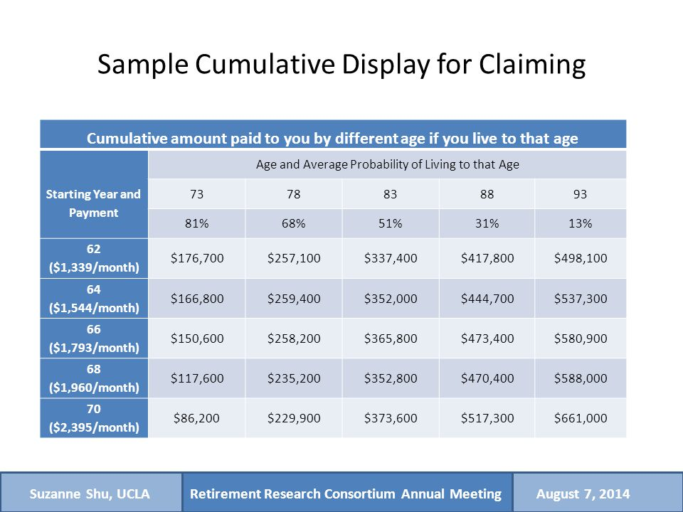 Retirement Research Consortium Annual MeetingSuzanne Shu, UCLAAugust 7, 2014 Sample Cumulative Display for Claiming Cumulative amount paid to you by different age if you live to that age Starting Year and Payment Age and Average Probability of Living to that Age 7378838893 81%68%51%31%13% 62 ($1,339/month) $176,700$257,100$337,400$417,800$498,100 64 ($1,544/month) $166,800$259,400$352,000$444,700$537,300 66 ($1,793/month) $150,600$258,200$365,800$473,400$580,900 68 ($1,960/month) $117,600$235,200$352,800$470,400$588,000 70 ($2,395/month) $86,200$229,900$373,600$517,300$661,000