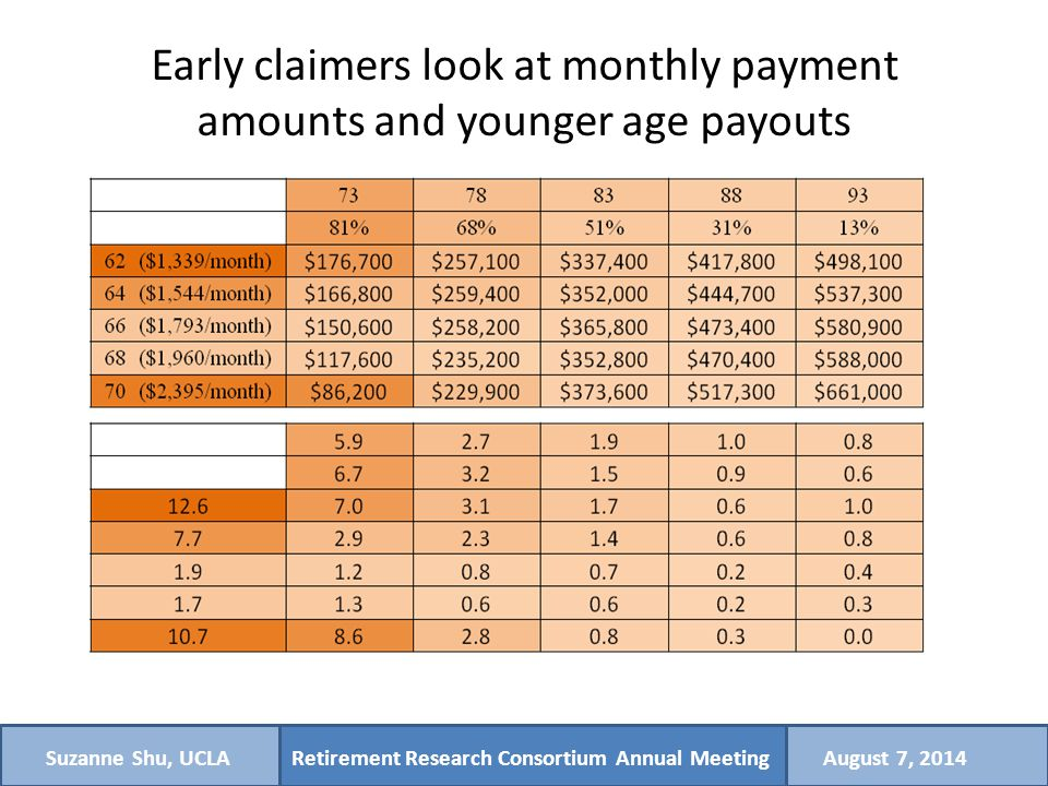 Retirement Research Consortium Annual MeetingSuzanne Shu, UCLAAugust 7, 2014 Early claimers look at monthly payment amounts and younger age payouts
