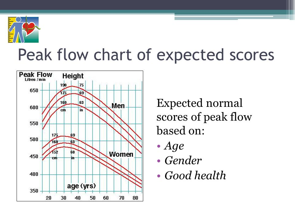 Peak flow chart of expected scores Expected normal scores of peak flow based on: Age Gender Good health