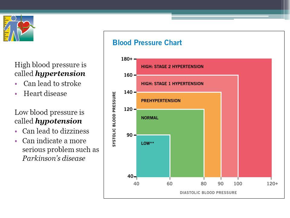 High blood pressure is called hypertension Can lead to stroke Heart disease Low blood pressure is called hypotension Can lead to dizziness Can indicat