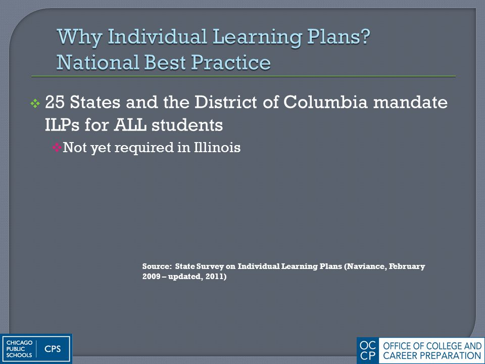  25 States and the District of Columbia mandate ILPs for ALL students  Not yet required in Illinois Source: State Survey on Individual Learning Plan