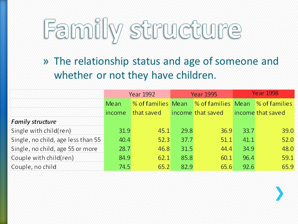 » The relationship status and age of someone and whether or not they have children.