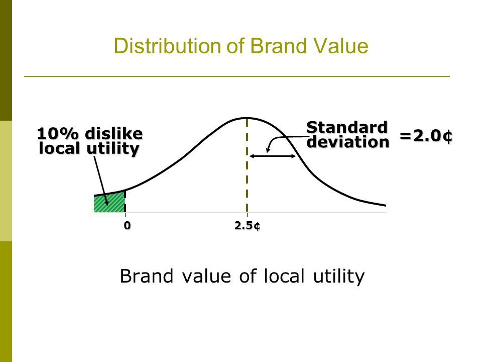Distribution of Brand Value Brand value of local utility Standard deviation 10% dislike local utility 02.5¢ =2.0¢