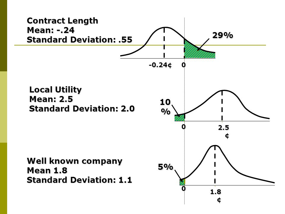 0-0.24¢ 2.5 ¢ Contract Length Mean: -.24 Standard Deviation:.55 Local Utility Mean: 2.5 Standard Deviation: 2.0 Well known company Mean 1.8 Standard D