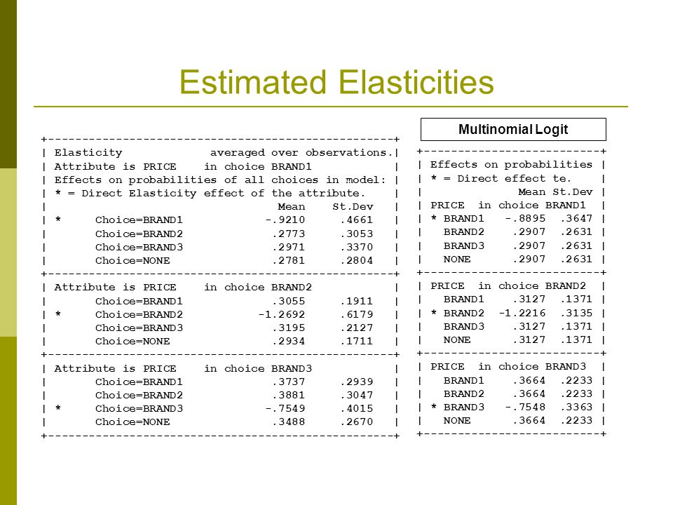 Estimated Elasticities +---------------------------------------------------+ | Elasticity averaged over observations.| | Attribute is PRICE in choice