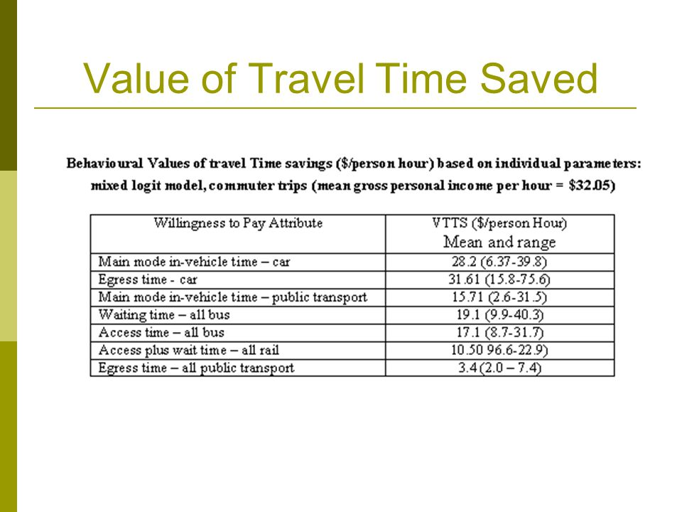 Value of Travel Time Saved