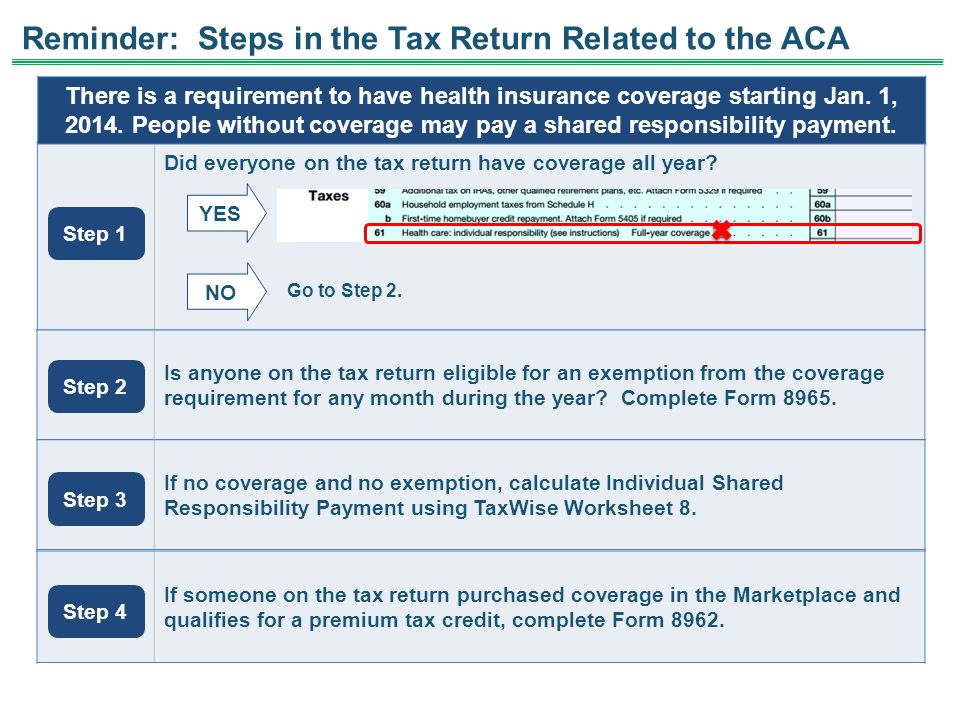 Reminder: Steps in the Tax Return Related to the ACA Did everyone on the tax return have coverage all year? NO Go to Step 2. Is anyone on the tax retu