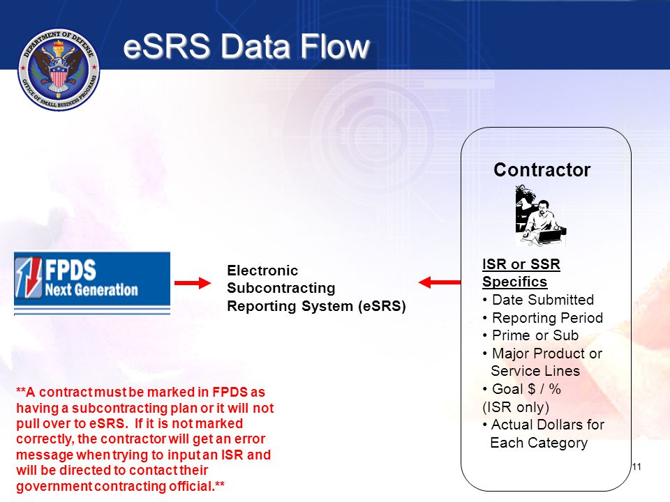 11 Electronic Subcontracting Reporting System (eSRS) **A contract must be marked in FPDS as having a subcontracting plan or it will not pull over to eSRS.