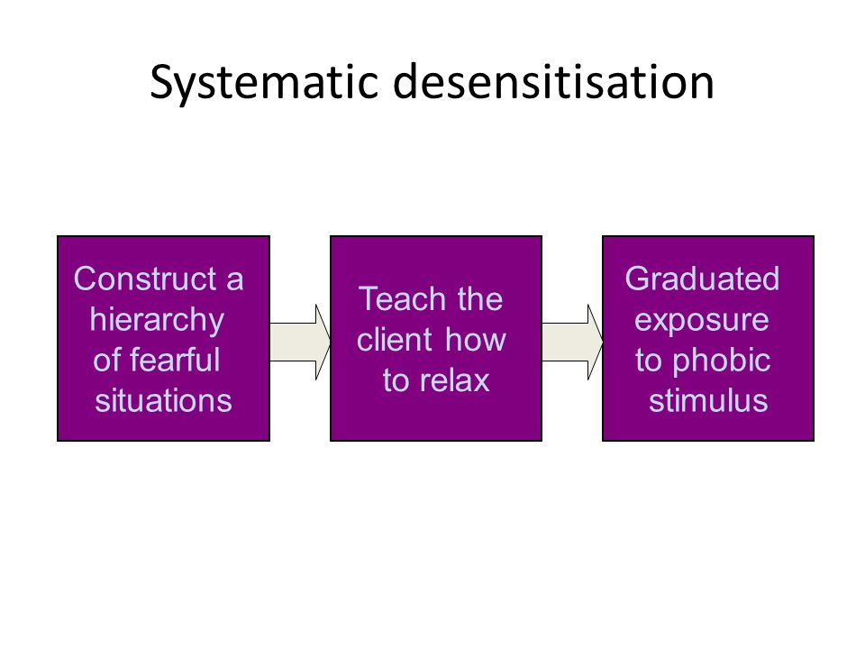 Systematic desensitisation Graduated exposure to phobic stimulus Construct a hierarchy of fearful situations Teach the client how to relax