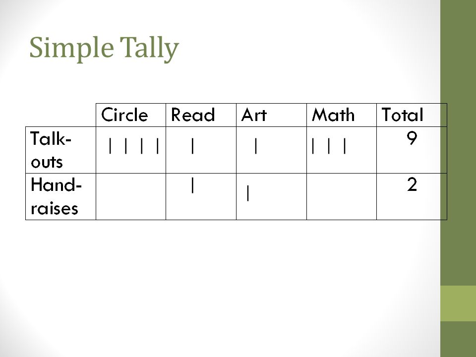 Event based: Tally Characteristics Direct method that can be computed to rate, behaviors should be equal duration Examples Words read, screams, compli