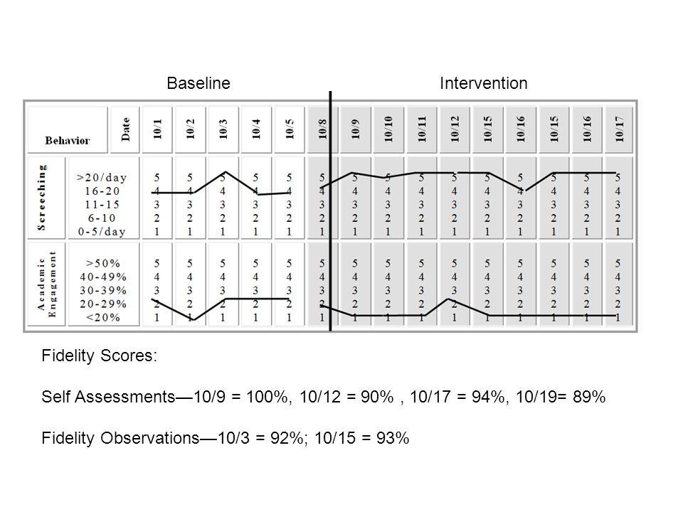 Fidelity Scores: Self Assessments—10/9 = 100%, 10/12 = 90%, 10/17 = 94%, 10/19= 89% Fidelity Observations—10/3 = 92%; 10/15 = 93% BaselineIntervention