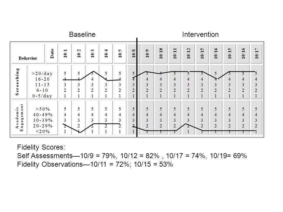 Fidelity Scores: Self Assessments—10/9 = 79%, 10/12 = 82%, 10/17 = 74%, 10/19= 69% Fidelity Observations—10/11 = 72%; 10/15 = 53% BaselineIntervention