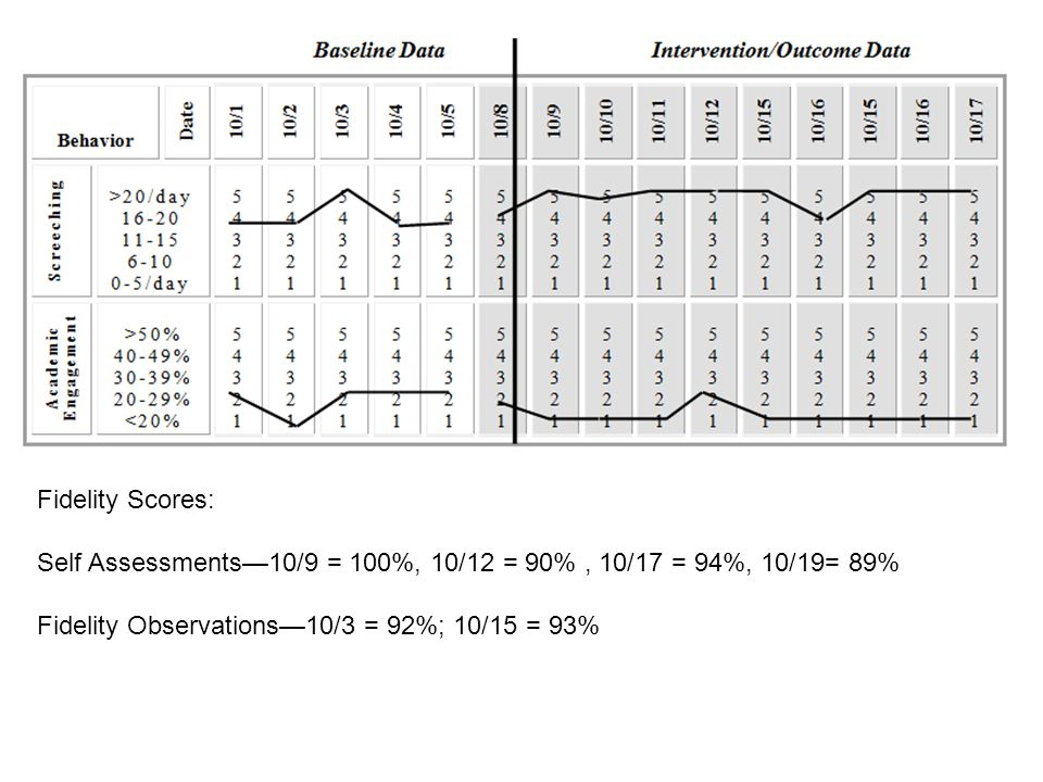 Fidelity Scores: Self Assessments—10/9 = 100%, 10/12 = 90%, 10/17 = 94%, 10/19= 89% Fidelity Observations—10/3 = 92%; 10/15 = 93%