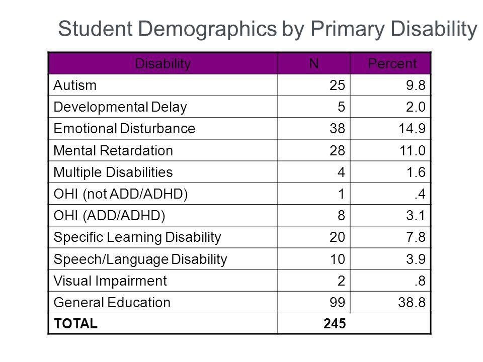 Student Demographics by Primary Disability DisabilityN Percent Autism259.8 Developmental Delay52.0 Emotional Disturbance3814.9 Mental Retardation2811.