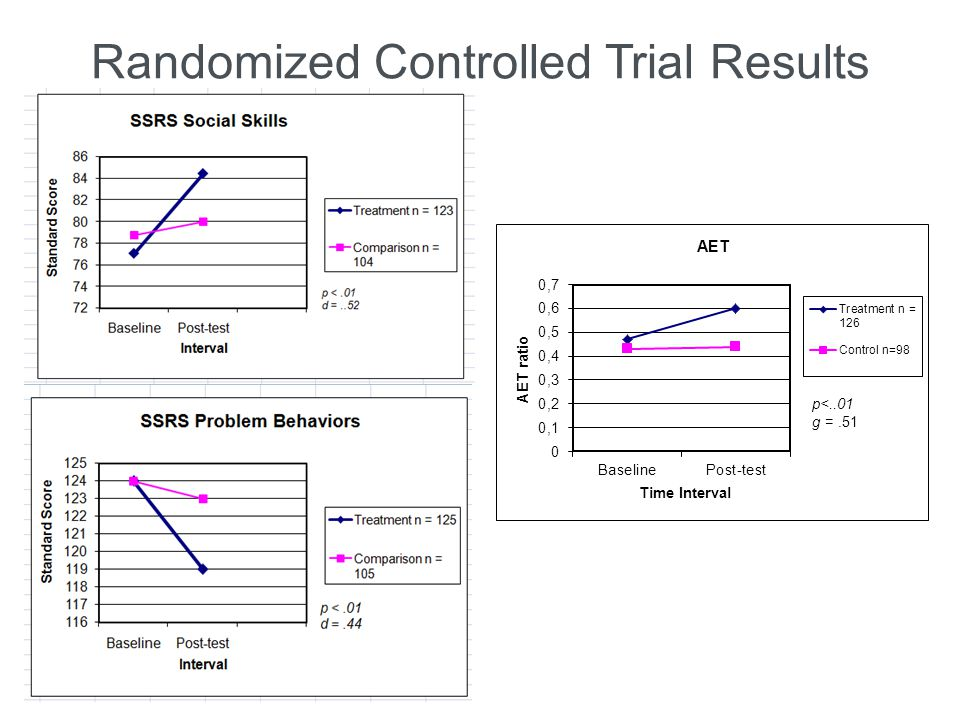 Randomized Controlled Trial Results