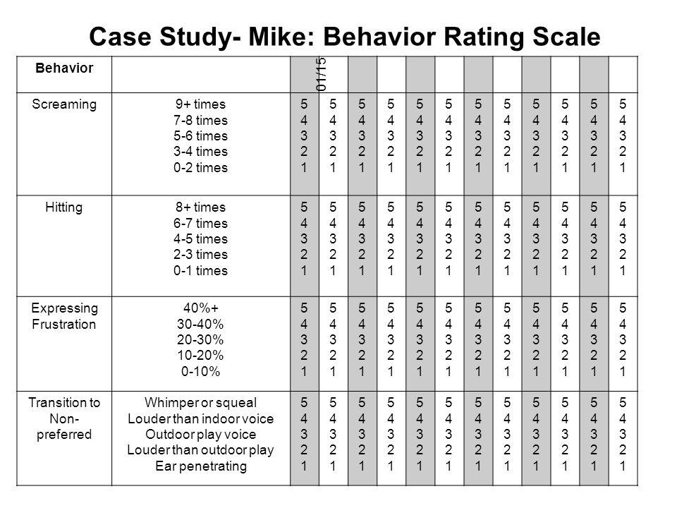 Case Study- Mike: Behavior Rating Scale Behavior Screaming9+ times 7-8 times 5-6 times 3-4 times 0-2 times 5432154321 5432154321 5432154321 5432154321