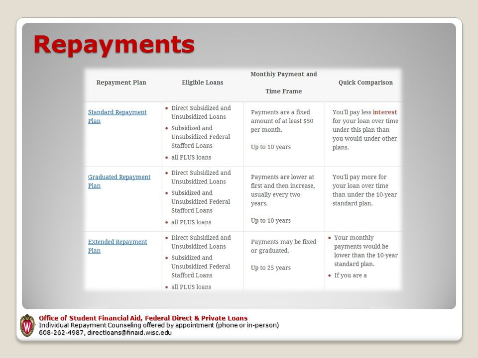 Repayments Office of Student Financial Aid, Federal Direct & Private Loans Individual Repayment Counseling offered by appointment (phone or in-person)