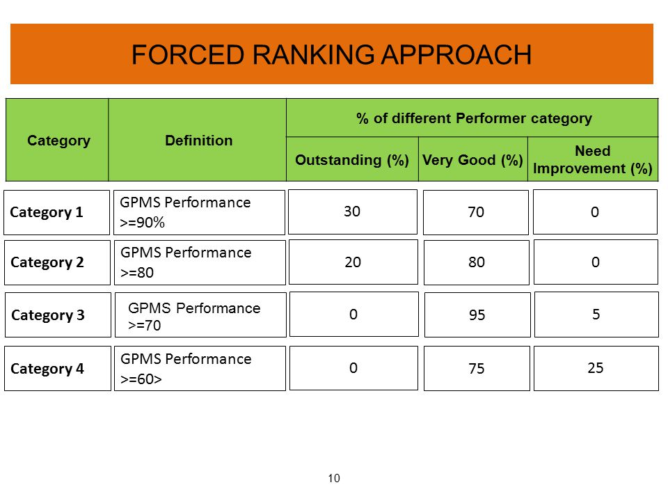 FORCED RANKING APPROACH 10 Category Definition % of different Performer category Outstanding (%)Very Good (%) Need Improvement (%) Category 1 GPMS Per
