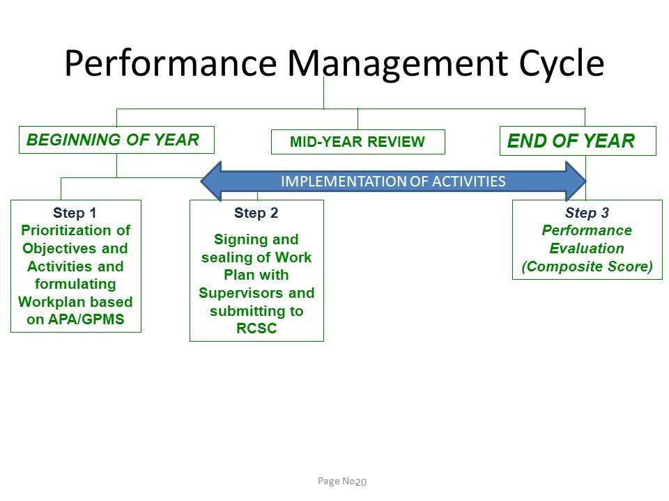 Performance Management Cycle Page No. 20 BEGINNING OF YEAR Step 1 Prioritization of Objectives and Activities and formulating Workplan based on APA/GP