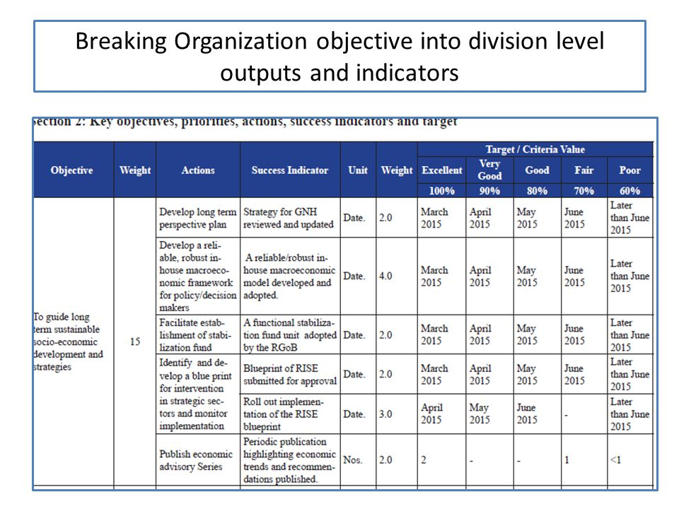 27 Breaking Organization objective into division level outputs and indicators